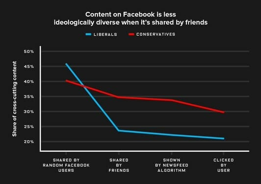chart social bubble election1 - Blame the Echo Chamber on Facebook. But blame Yourself too